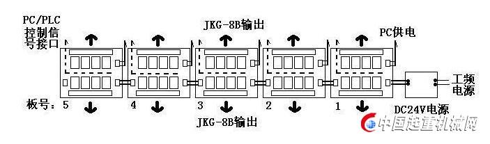 JKG-8B八通道继电器模组是一种用途广泛的通用型八通道继电器模块。广泛用于各种智能化或非智能化集中控制系统中的大电流信号的切换。JKG-8B八通道输出功能扩展模块是为PLC和DCS、PC等工控系统以及中央集中控制系统的大功率功率外部设备配套的电气隔离电子控制模块。也可以用于中央监控调度控制系统的大信号分配和切换。JKG-8B八通道继电器模组提供相互独立的8路大电流转换控制通道。JKG-8B八通道继电器模组可以有效地防止大功率接触器等感性负载由于切换控制过程中产生的高压反电势对PLC和DCS、PC等工控系