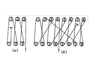 起重滑车组钢丝绳两种穿绕方法介绍