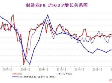 2014我国下半年宏观经济发展趋势分析