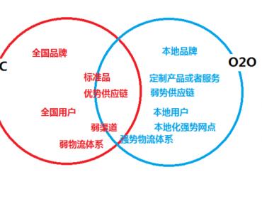 看懂一张图 了解互联网商业转型