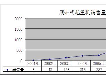 国产履带式起重机历年市场供给数据统计