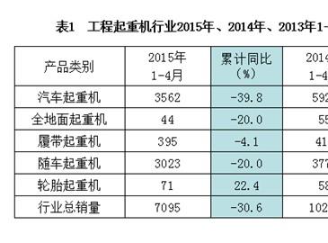 2015年1-4月工程起重机销售数据与市场运行分析