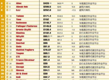 2014年世界高空作业平台制造企业35强排名榜