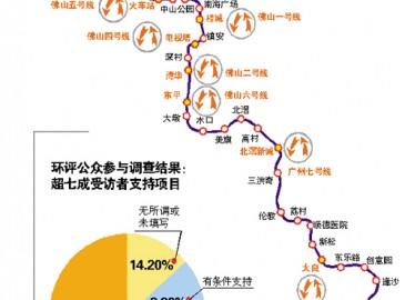 佛山最长地铁串起14条轨道线 年内将开工