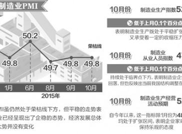 今年过半数行业PMI高于50% 我国宏观经济企稳态势基本确立