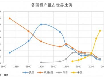 上世纪欧美钢铁危机是否会在中国钢铁业上重演?