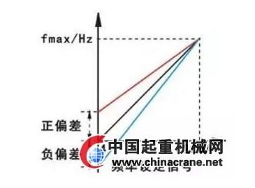 偏置频率和频率增益概念及设定方法介绍