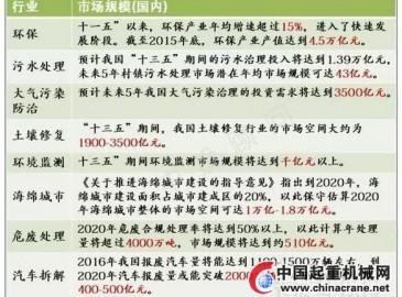 """预计""""十三五""""期间污水治理投入将达到13922亿"""