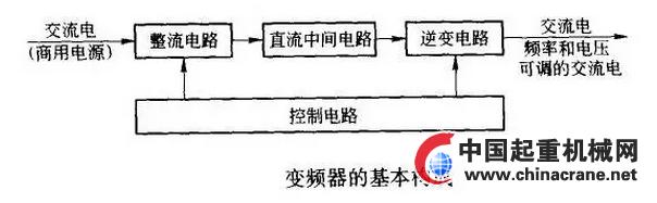 一,主电路的接线 1,电源应接到变频器输入端r,s,t接线端子上,一定不