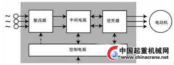 """变频器工作原理 变频器可分为电压型和电流行两种变频器。 电压型是将电压源的直流变换为交流的变频器,直流回路的滤波是电容。 电流型是将电流源的直流变换为交流的变频器,其直流回路滤波是电感。是整流器,整流器,逆变器。 而变频器的主电路由整流器、平波回路和逆变器三部分构成,将工频电源变换为直流功率的""""整流器"""",吸收在变流器和逆变器产生的电压脉动的""""平波回路。"""