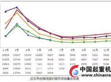 2016上半年度中国挖掘机械市场数据统计分析