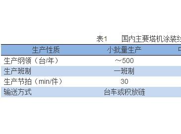 【研究与探讨】国内塔机涂装行业现状及技术进展!