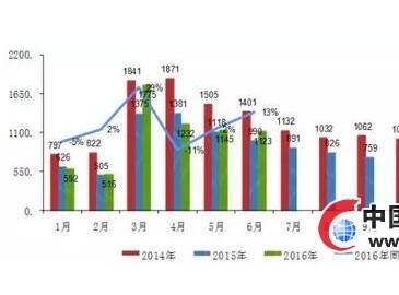 2016年上半年压路机行业国内外销售情况统计