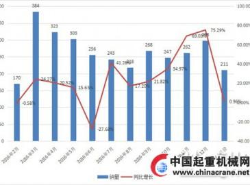 2017年1月份平地机销量增幅放缓 200马力最畅销
