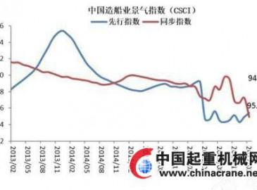 2月中国造船业景气及价格指数月报