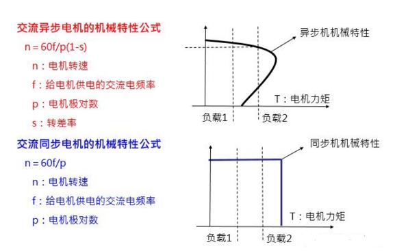 4.2.变频器控制算法 交流调速的控制核心是:只有保持电机磁通恒定才能保证电机出力,才能获得理想的调速效果; V/F控制——简单实用,性能一般,使用最为广泛,只要保证输出电压和输出频率恒定就能近似保持磁通保持恒定低频时,定子阻抗压降会导致磁通下降,需将输出电压适当提高; 矢量控制——性能优良,可以与直流调速媲美,技术成熟较晚,模仿直流电机的控制方法,采用矢量坐标变换来实现对异步电机定子励磁电流分量和转矩电流分量的解耦控制,保持电机磁通的恒定,进而达到良好的