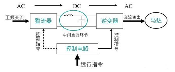 其输入电压为正弦波,输入电流非正弦,带有谐波; 2—滤波部分:把