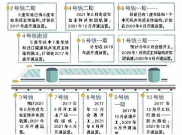 2021年底 杭州將全面開通運營10條地鐵線和2條城際線