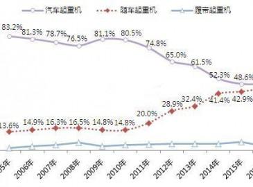 2017年中国随车起重机发展趋势及前景预测