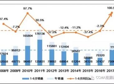 2017年上半年度挖掘机械行业市场分析报告(上)