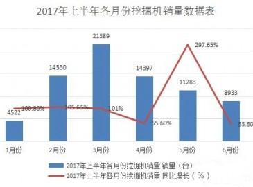 2017年上半年工程機械主要產品銷量分析及下半年行業走勢預測
