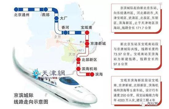 北辰区,东丽区,滨海新区,终至目前既有铁路天津至秦皇岛高速铁路(津秦