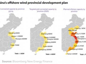 中國將超額完成海上風電建設目標