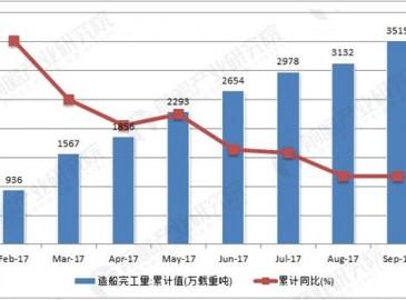 我国船舶工业保持平稳运行 造船完工量继续增长