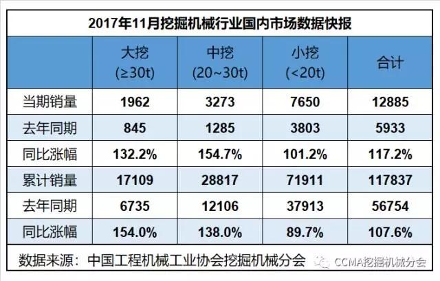 2017年11月挖掘机械行业数据快报.webp