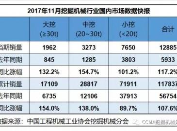 2017年11月挖掘机械行业数据快报