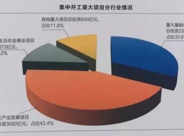 总投资7132亿!四川1390个重大项目开工