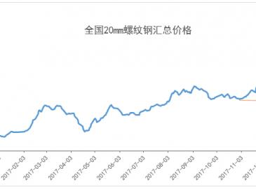 钢材库存继续走低 现货或将继续高位震荡