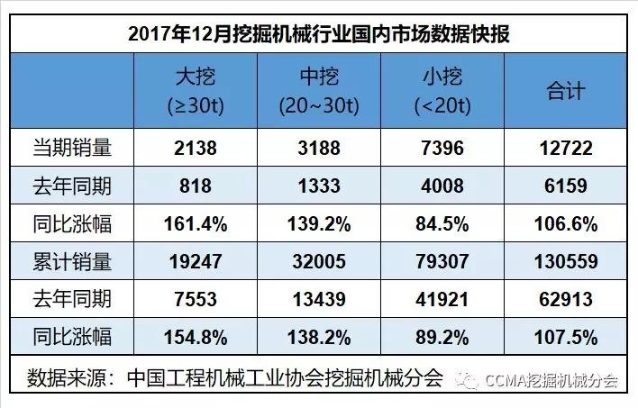 2017年12月挖掘机械行业数据快报.webp