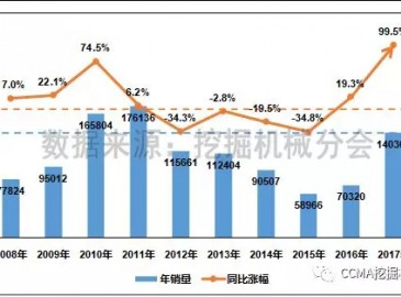 2017年12月中国挖掘机械市场销量分析