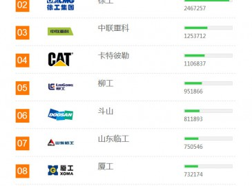 2017年中国工程机械用户品牌关注度排行榜发布!