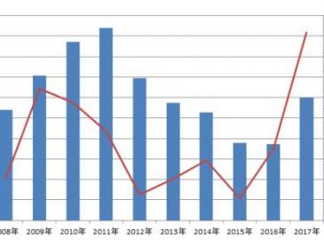 2017起重机销售大好 自2011年断崖式下跌后首次出现正增长