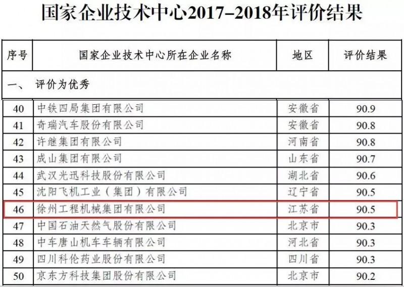 国家企业技术中心2017-2018年评价结果出炉10.webp