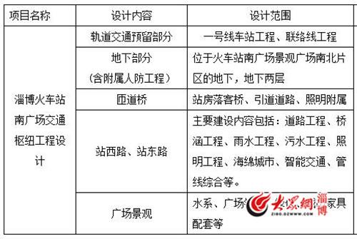 淄博火车站南广场交通枢纽工程设计招标 预留一号线车站工程和联络线工程