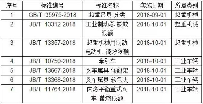 2018年新批准颁布的国家标准和机械行业标准