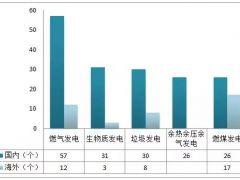1-5月國內新核準/備案火電項目170個  中企海外新簽約/中標火電項目40個
