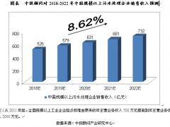 未来5年中国污水处理及其再生利用澳门皇冠赌场在线视频预测分析!