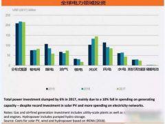 去年全球能源投资总额达1.8万亿美元 光伏项目规模五年间增长3.5倍