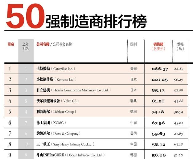 2018全球工程机械制造商50强榜单发布 12家中国企
