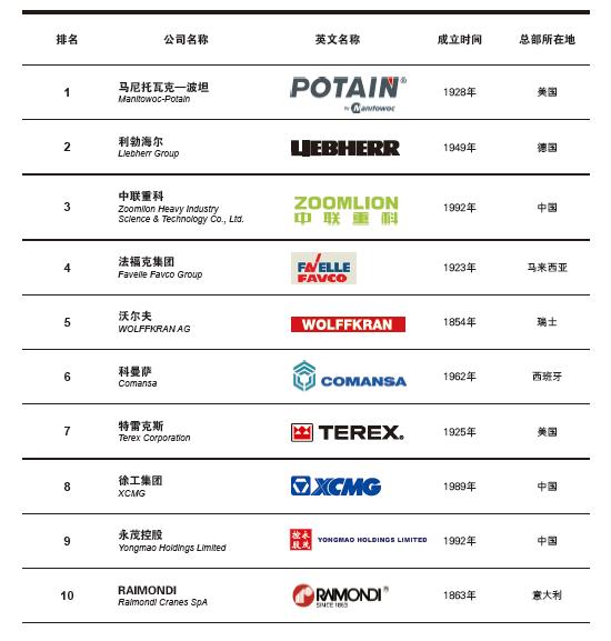 2018全球塔式起重机制造商10强发布