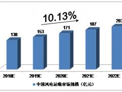 2018年中国风电运维市场规模将达到138亿 未来五年年均复合增长率约为10.13%
