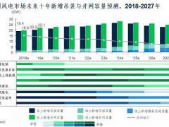 未来十年中国陆上风电市场展望!