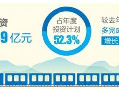 云南省铁路大通道建设快速推进 上半年完成投资125.29亿!