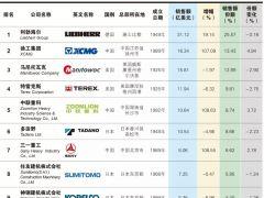 2018全球起重机制造商10强榜出炉!徐工位列全球第二!