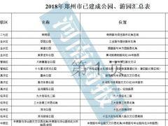 权威发布!郑州今年已新增了100个公园游园