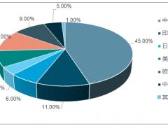 2018年光伏行业发展现状分析